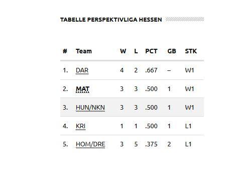 Tabelle SBJugend2